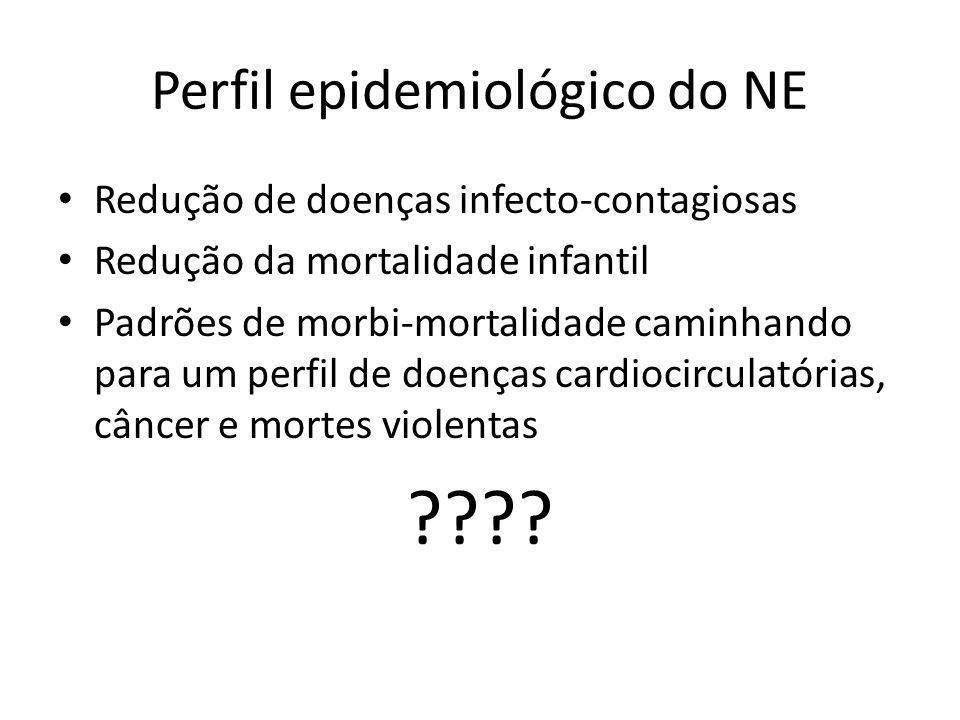 Perfil epidemiológico do NE