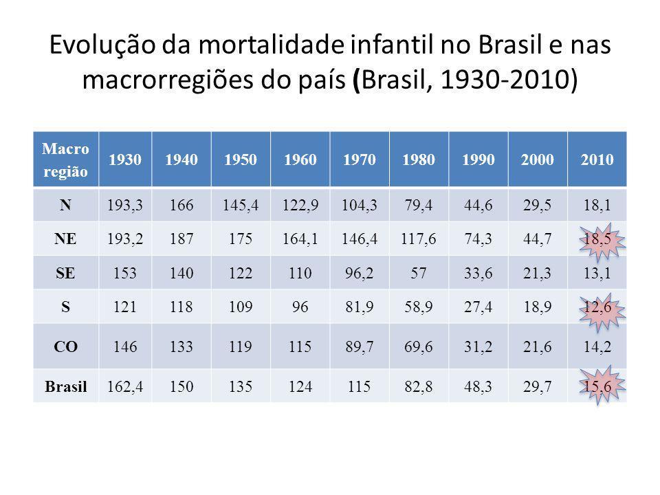 Evolução da mortalidade infantil no Brasil e nas macrorregiões do país (Brasil, 1930-2010)