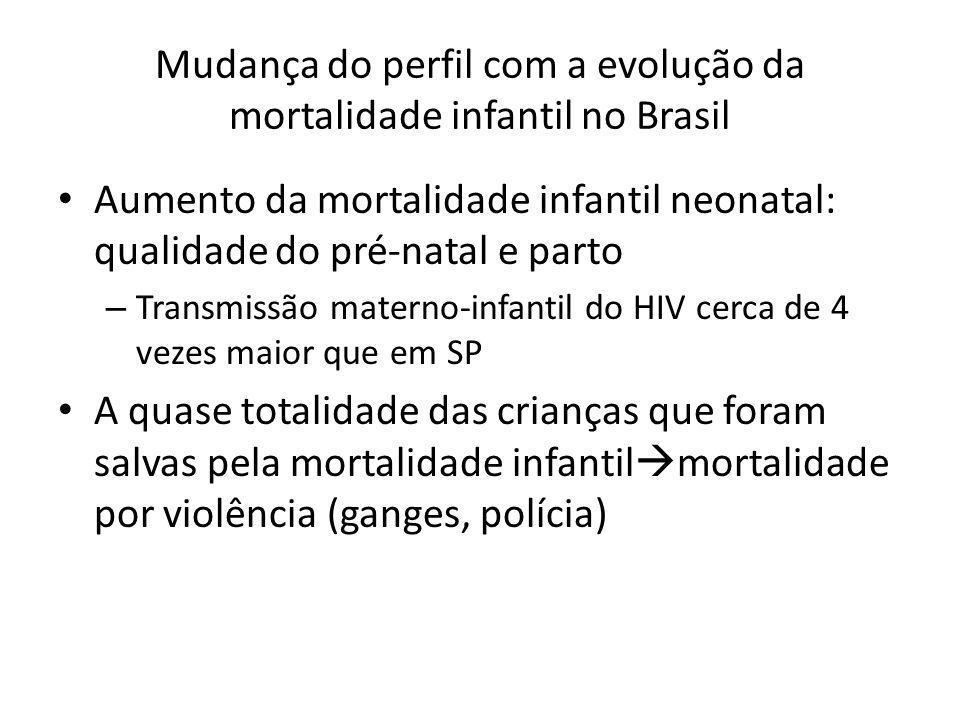 Mudança do perfil com a evolução da mortalidade infantil no Brasil