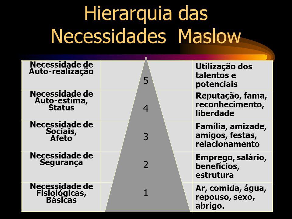 Hierarquia das Necessidades Maslow