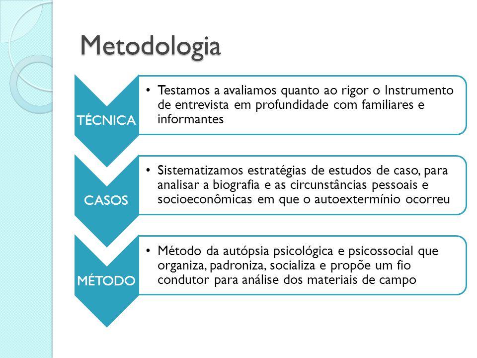 Metodologia TÉCNICA. Testamos a avaliamos quanto ao rigor o Instrumento de entrevista em profundidade com familiares e informantes.