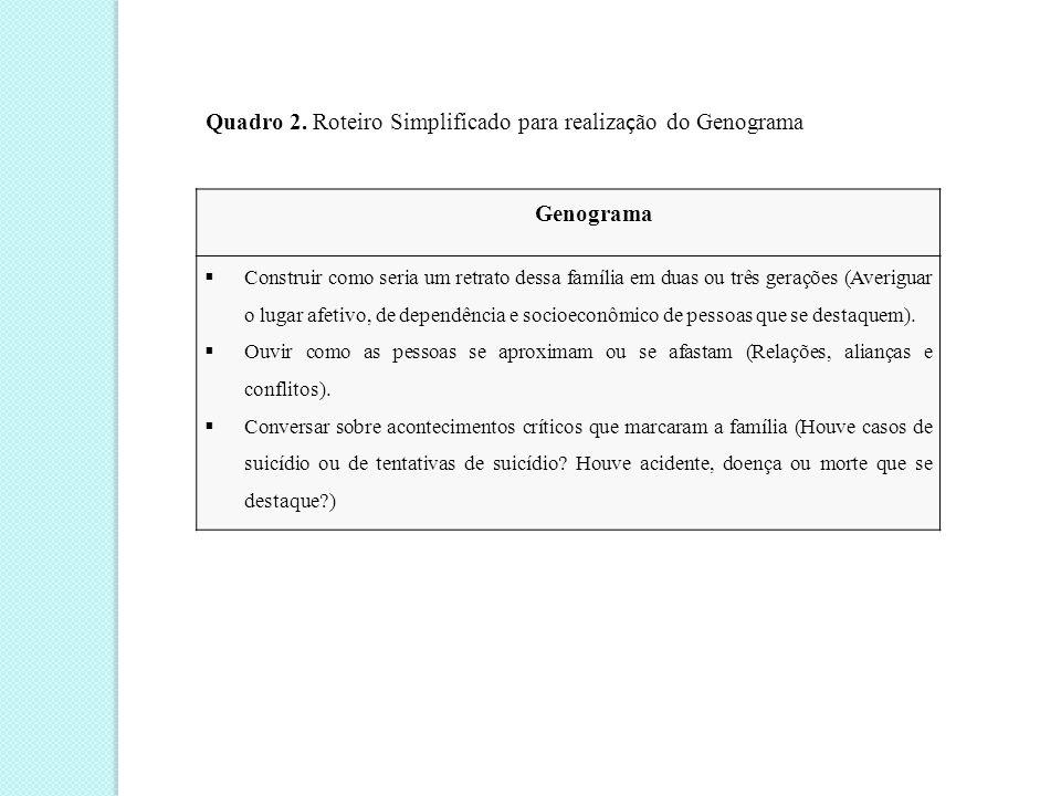Quadro 2. Roteiro Simplificado para realização do Genograma