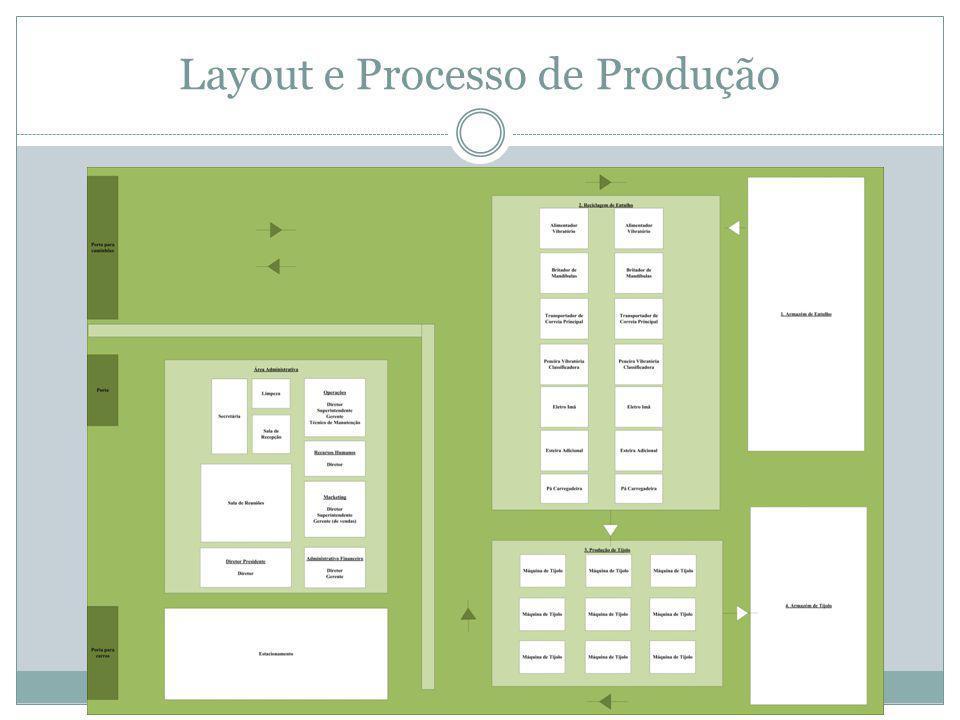Layout e Processo de Produção