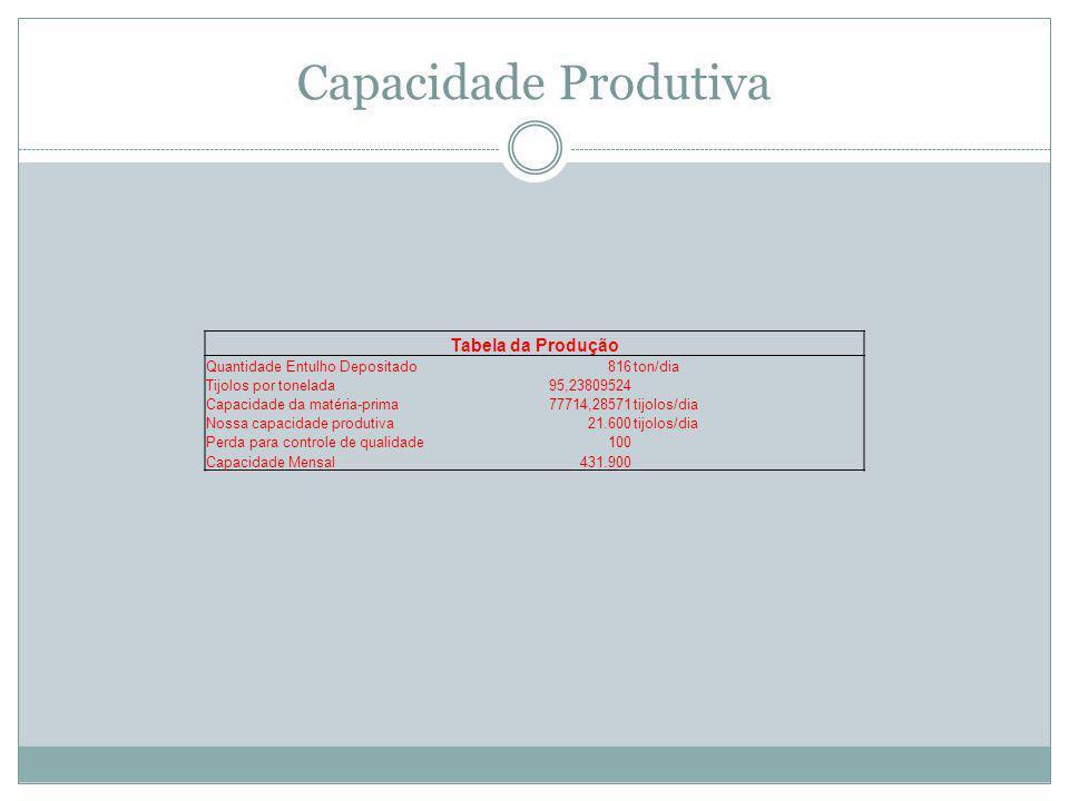 Capacidade Produtiva Tabela da Produção Quantidade Entulho Depositado