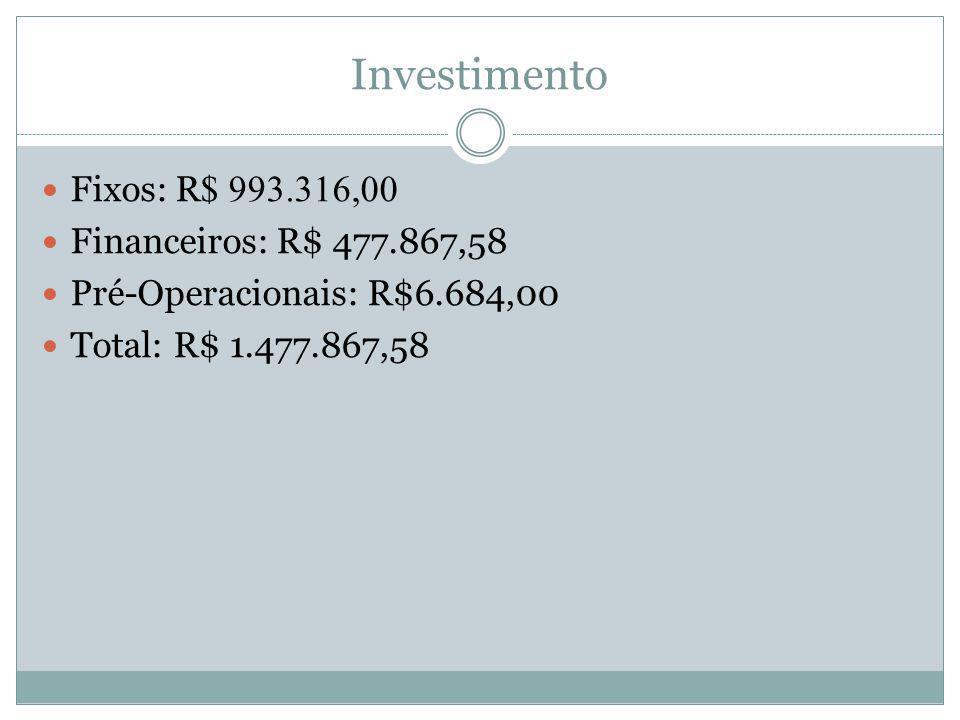 Investimento Fixos: R$ 993.316,00 Financeiros: R$ 477.867,58