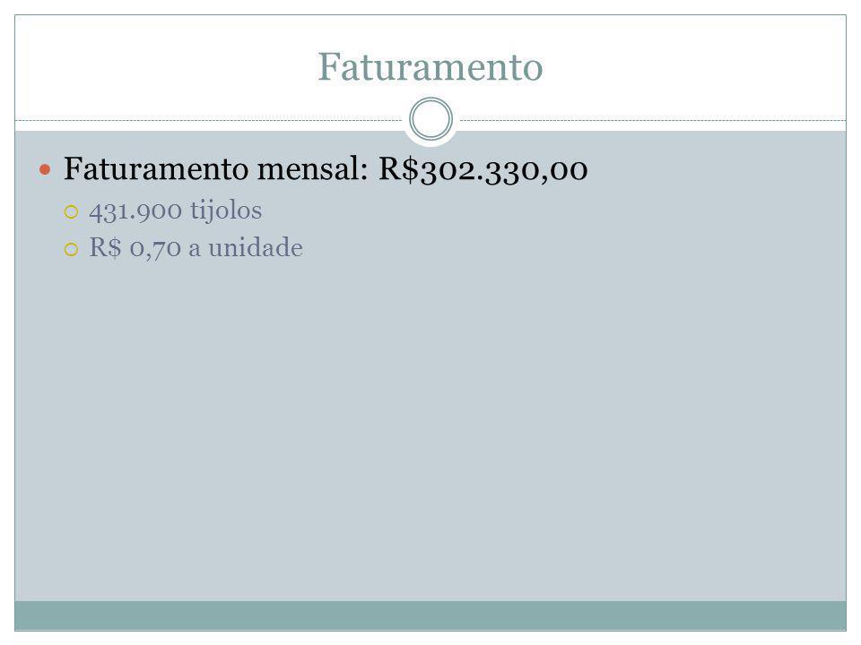 Faturamento Faturamento mensal: R$302.330,00 431.900 tijolos