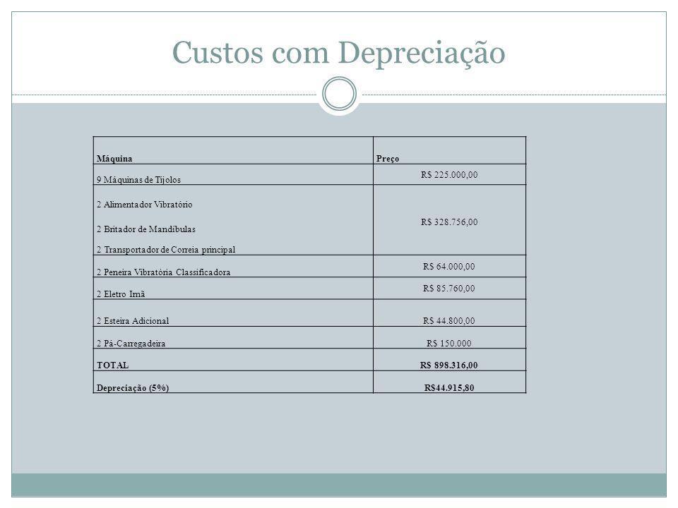 Custos com Depreciação