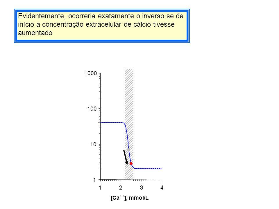 Evidentemente, ocorreria exatamente o inverso se de início a concentração extracelular de cálcio tivesse aumentado