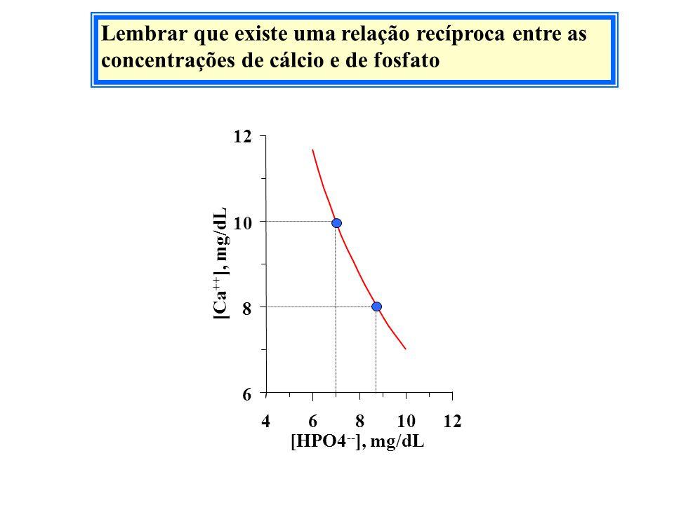Lembrar que existe uma relação recíproca entre as concentrações de cálcio e de fosfato