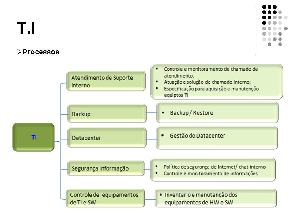 T.I Processos