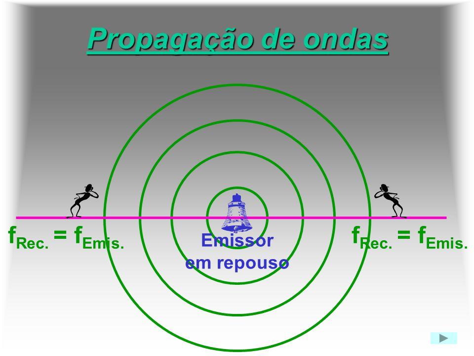 Propagação de ondas fRec. = fEmis. fRec. = fEmis. Emissor em repouso