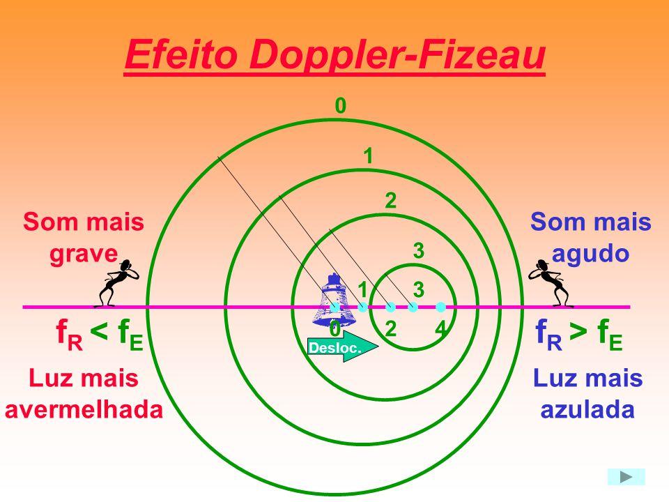 Efeito Doppler-Fizeau