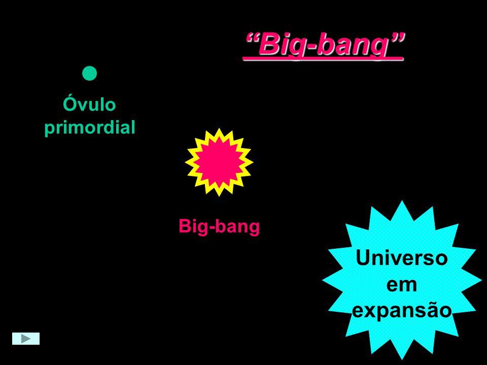 Big-bang Óvulo primordial Big-bang Universo em expansão