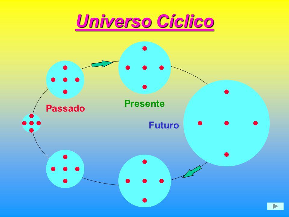 Universo Cíclico Presente Passado Futuro