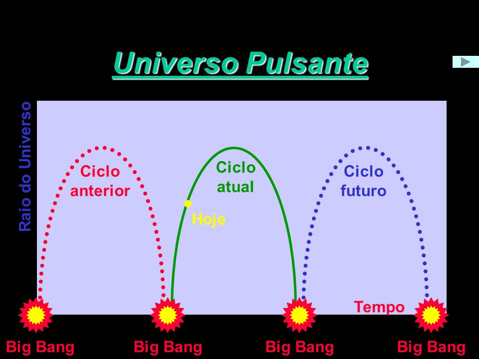 Universo Pulsante Big Bang Ciclo anterior Big Bang Ciclo futuro