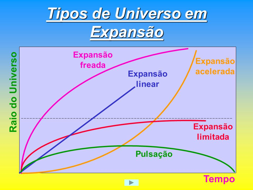 Tipos de Universo em Expansão