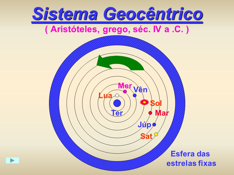 Sistema Geocêntrico ( Aristóteles, grego, séc. IV a .C. )