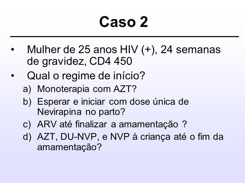 Caso 2 Mulher de 25 anos HIV (+), 24 semanas de gravidez, CD4 450