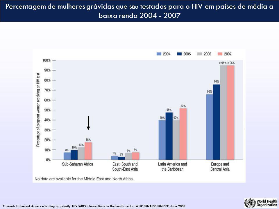 Percentagem de mulheres grávidas que são testadas para o HIV em países de média a baixa renda 2004 - 2007