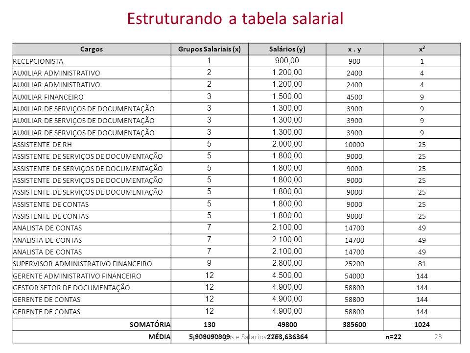 Estruturando a tabela salarial