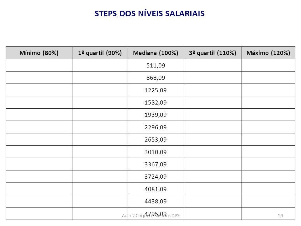 STEPS DOS NÍVEIS SALARIAIS