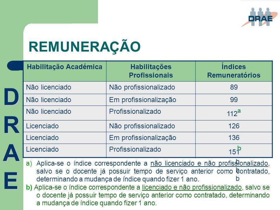 DRAE REMUNERAÇÃO Habilitação Académica Habilitações Profissionais
