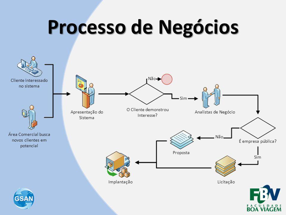 Processo de Negócios Não Cliente interessado no sistema Sim