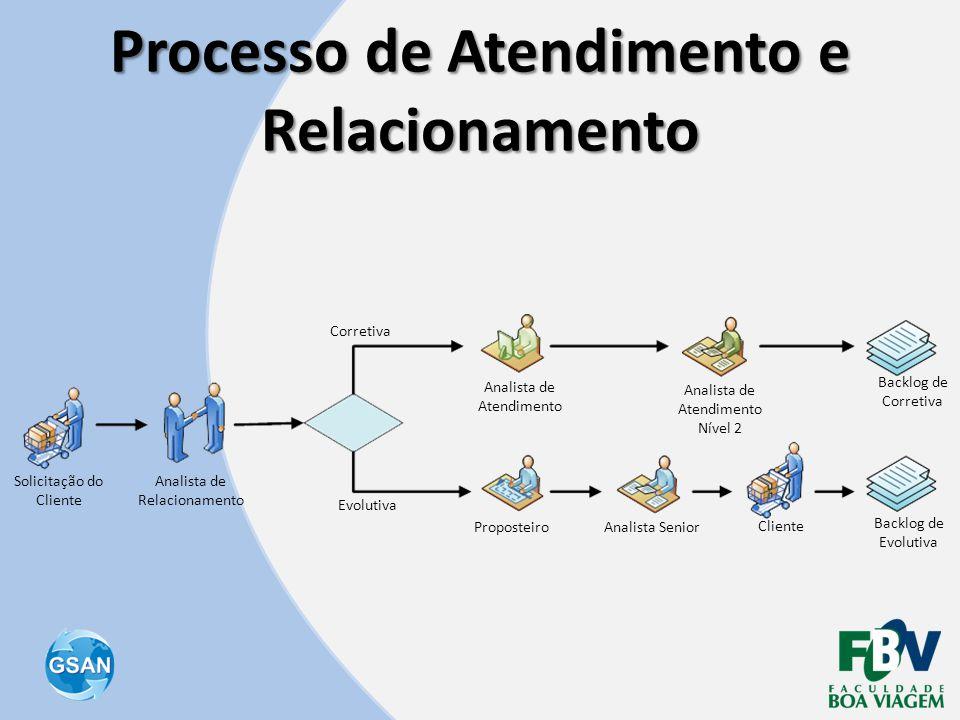 Processo de Atendimento e Relacionamento