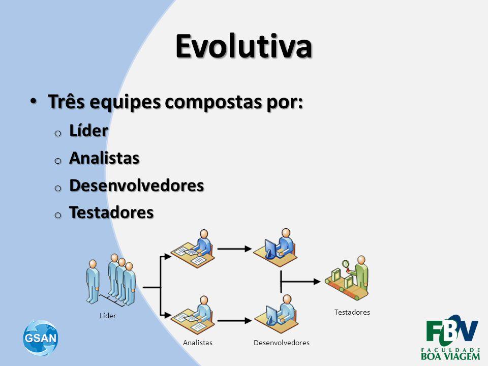 Evolutiva Três equipes compostas por: Líder Analistas Desenvolvedores