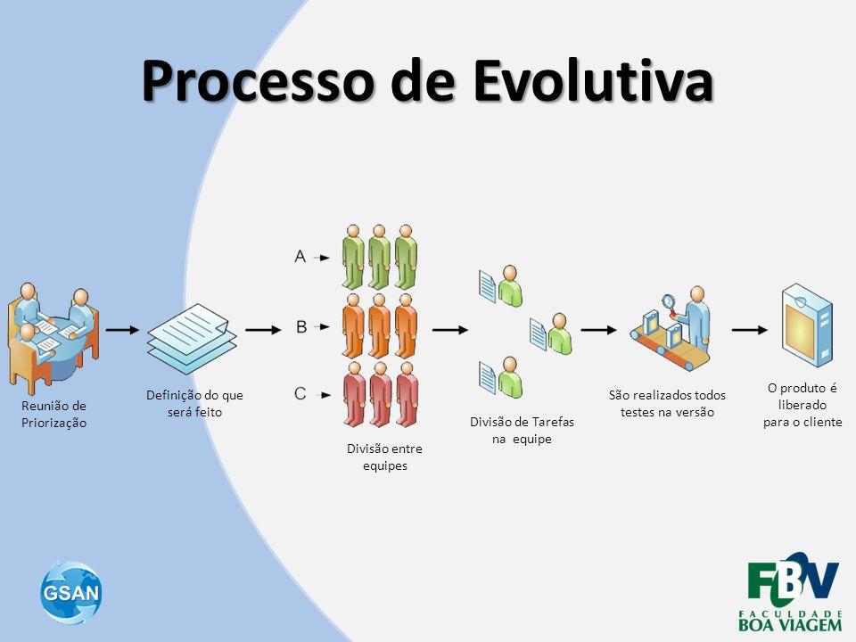 Processo de Evolutiva O produto é liberado para o cliente