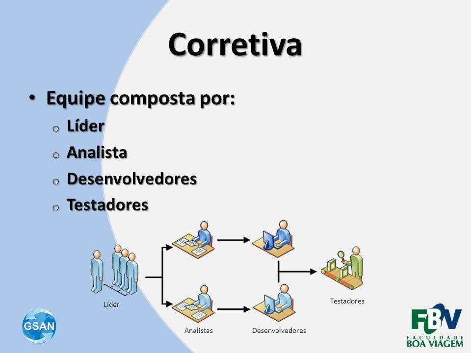 Corretiva Equipe composta por: Líder Analista Desenvolvedores