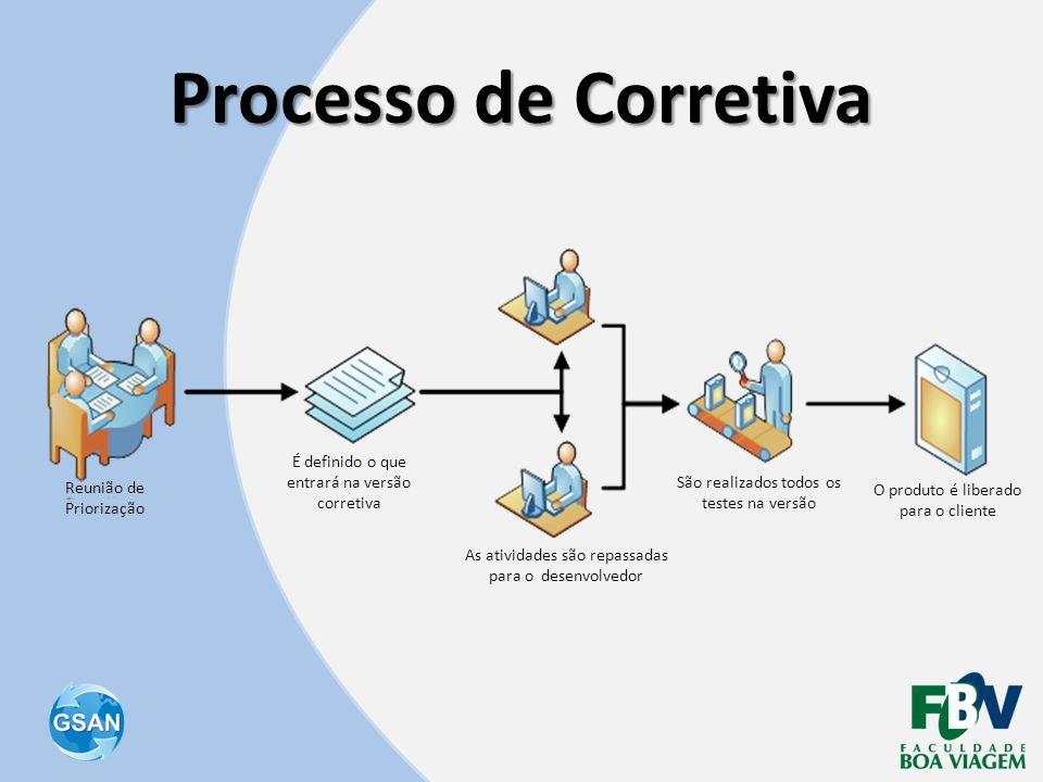 Processo de Corretiva É definido o que entrará na versão corretiva
