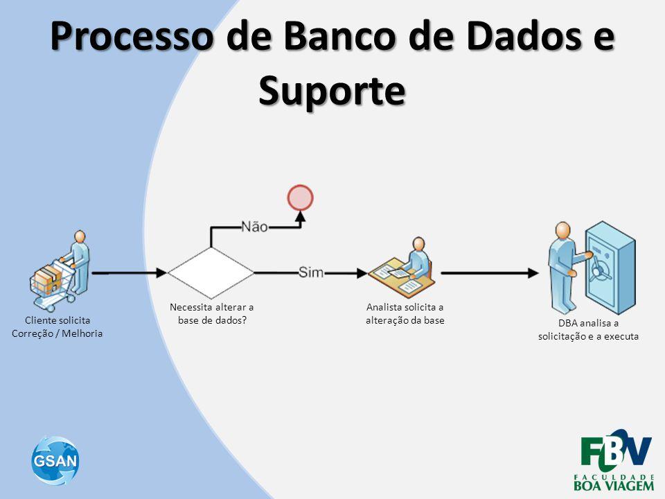 Processo de Banco de Dados e Suporte