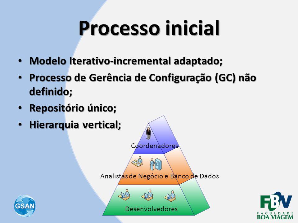Processo inicial Modelo Iterativo-incremental adaptado;