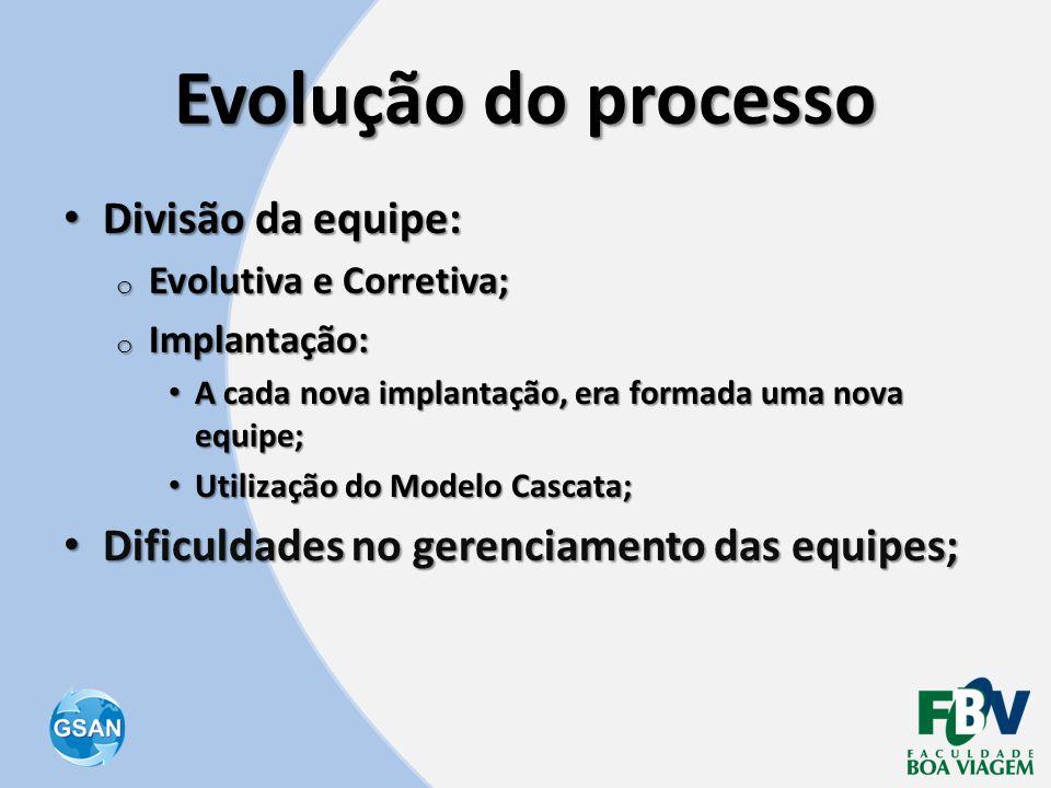 Evolução do processo Divisão da equipe: