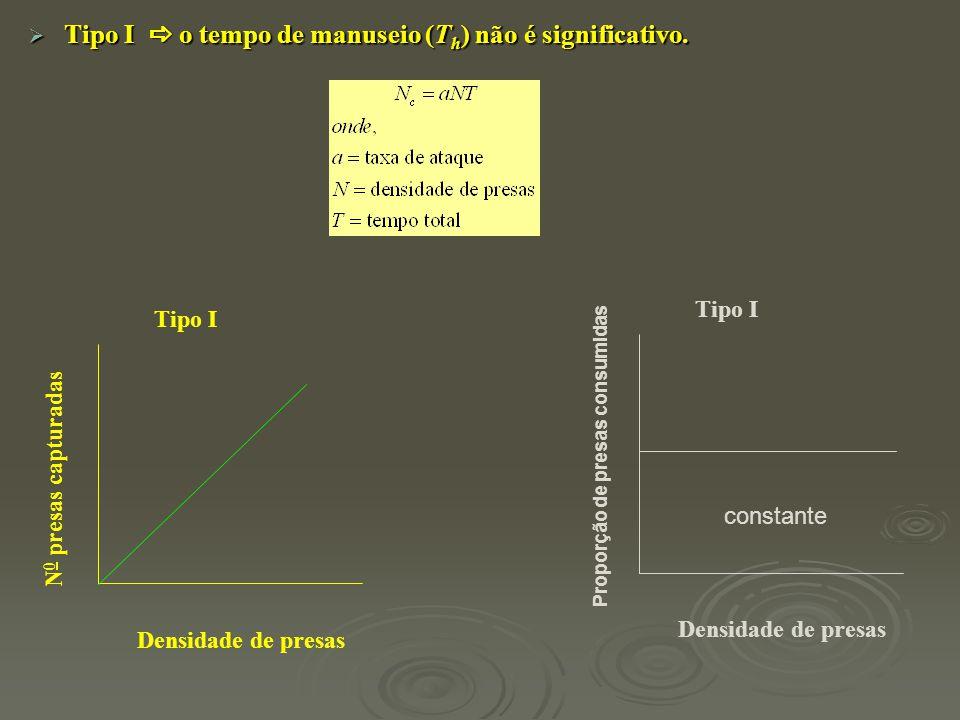 Tipo I  o tempo de manuseio (Th) não é significativo.