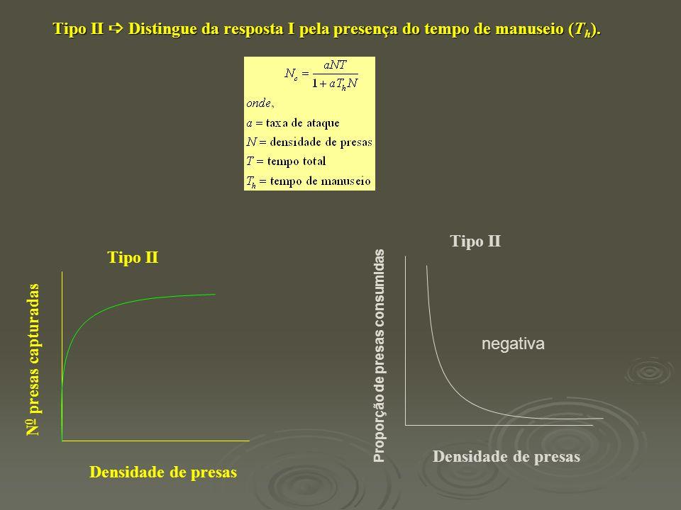 Tipo II  Distingue da resposta I pela presença do tempo de manuseio (Th).