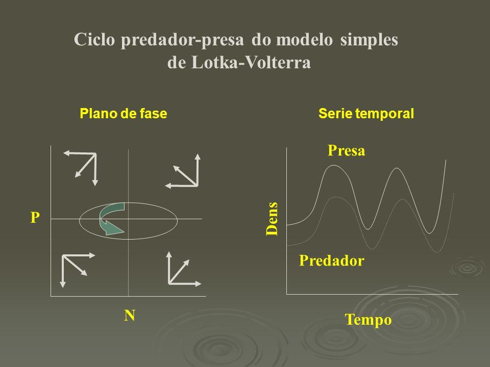 Ciclo predador-presa do modelo simples
