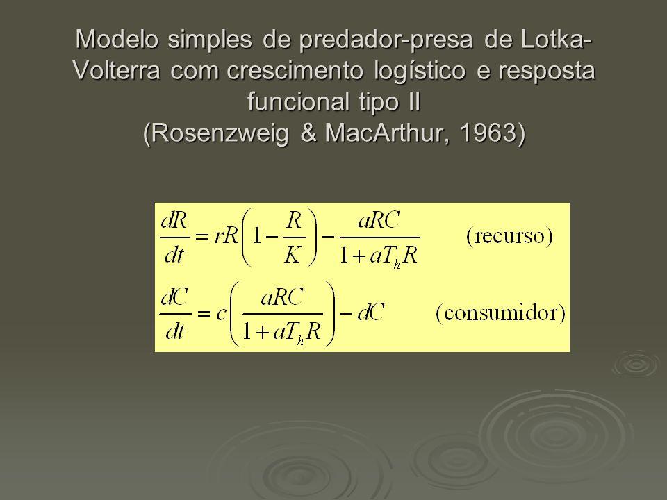 Modelo simples de predador-presa de Lotka-Volterra com crescimento logístico e resposta funcional tipo II (Rosenzweig & MacArthur, 1963)