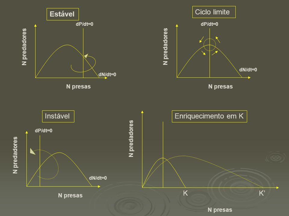 Ciclo limite Estável Instável K K' Enriquecimento em K N predadores