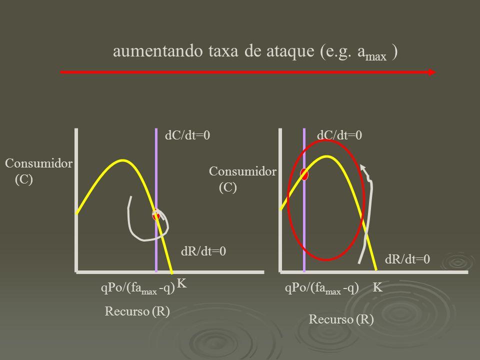 aumentando taxa de ataque (e.g. amax )