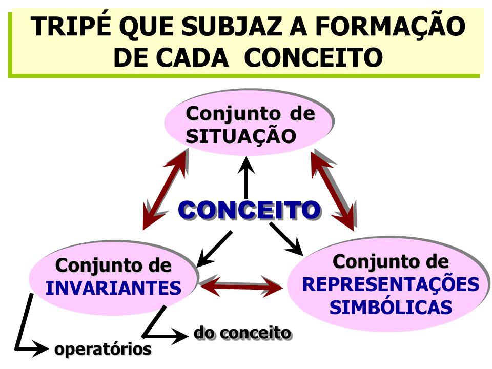 TRIPÉ QUE SUBJAZ A FORMAÇÃO DE CADA CONCEITO