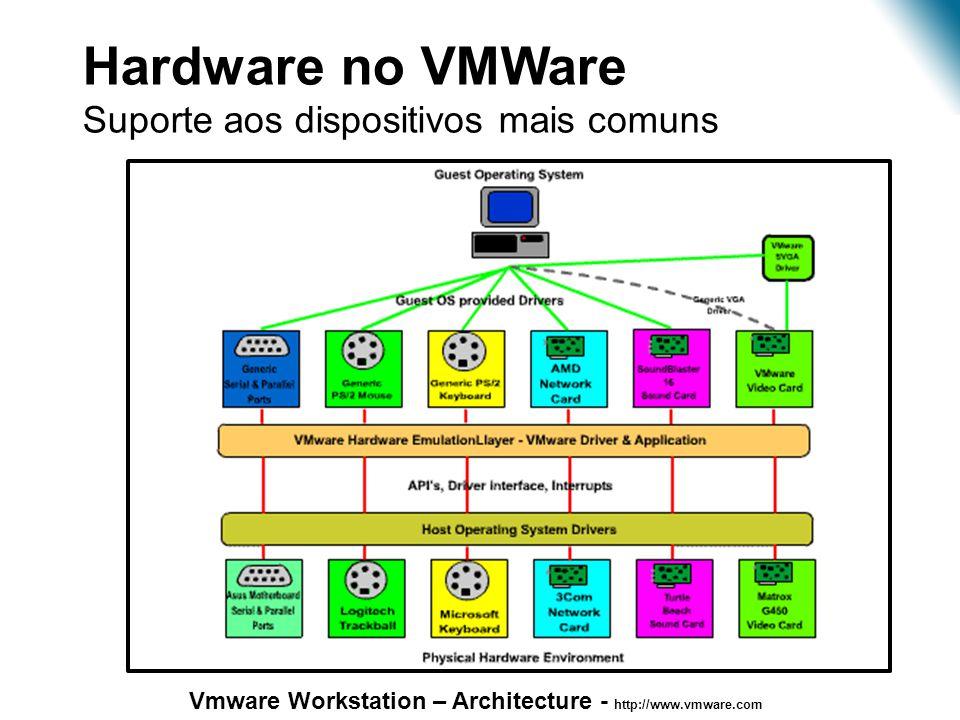 Virtualização – Estudo de Caso Hardware no VMWare
