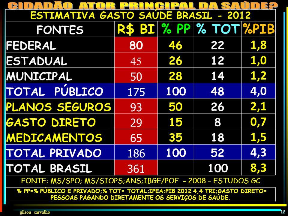 ESTIMATIVA GASTO SAÚDE BRASIL - 2012