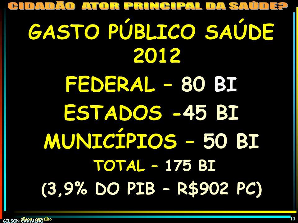 GASTO PÚBLICO SAÚDE 2012 FEDERAL – 80 BI ESTADOS -45 BI