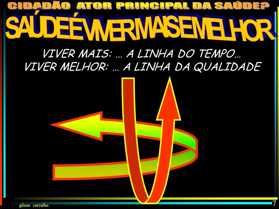 VIVER MAIS: … A LINHA DO TEMPO… VIVER MELHOR: … A LINHA DA QUALIDADE