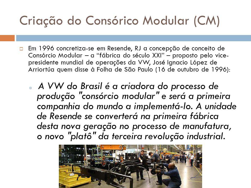 Criação do Consórico Modular (CM)