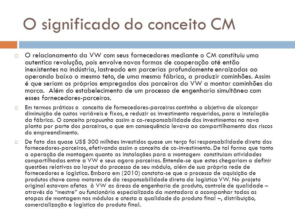 O significado do conceito CM