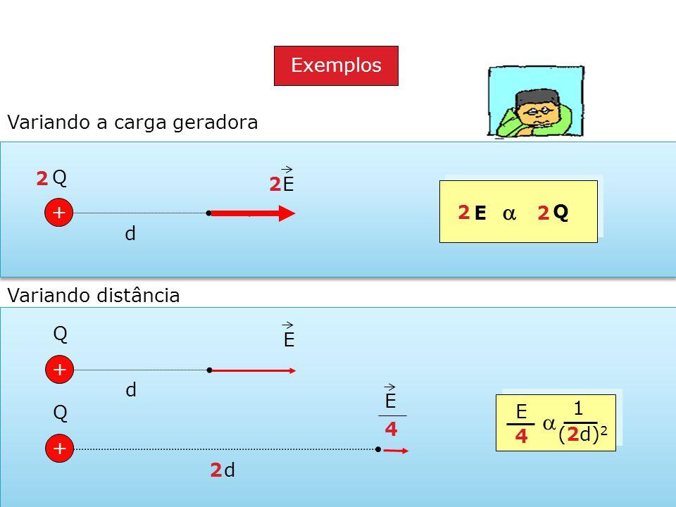 a Exemplos Variando a carga geradora 2 + Q 2 E E a Q 2 2 d