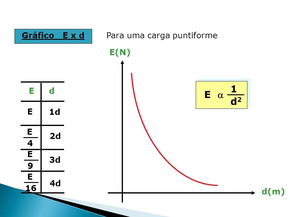 1 E a d2 Gráfico E x d Para uma carga puntiforme E(N) d(m) E d E 1d E
